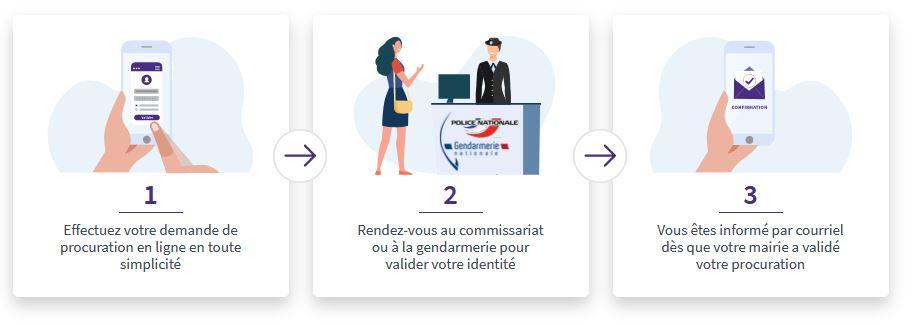 etapes-vote-procu